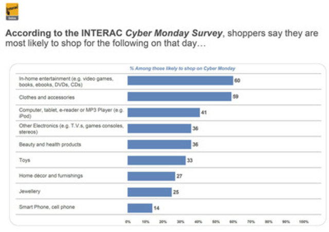 According to the INTERAC Cyber Monday Survey, shoppers say they are most likely to shop for the following on that day... (CNW Group/Interac Association)