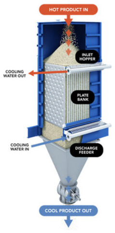 Solex Indirect Plate Heat Exchanger (CNW Group/Solex Thermal Science Inc.)