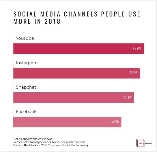 People use YouTube and Instagram more in 2018 than in 2017, according to new survey data from The Manifest