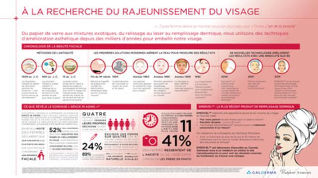 Infographique: à la recherche du rajeunissement du visage (Groupe CNW/Galderma Canada)