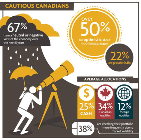Investor Sentiment Infographic by Sun Life Global Investments (CNW Group/Sun Life Global Investments (Canada) Inc.)
