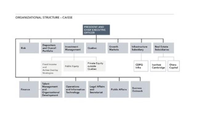 ORGANIZATIONAL STRUCTURE - CAISSE (CNW Group/Caisse de dépôt et placement du Québec)