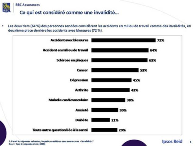 Le sondage RBC Assurances : L'invalidité - ce n'est pas ce que vous croyez (Groupe CNW/RBC Assurances)