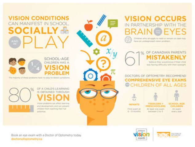 1 in 4 school-age children has a vision problem (CNW Group/Canadian Association of Optometrists)