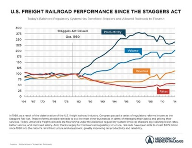 Figure 1. US Freight Railroad Performance Since the Staggers Act (CNW Group/Canadian Pacific)