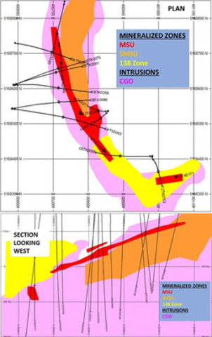 Figure 1: Tamarack North Project Modelled Domains (Plan and Section looking west) showing the updated MSU and localities of drill holes (Annex 1). The mineralized zones of the SMSU and 138 Zone remain unchanged. (CNW Group/Talon Metals Corp.)