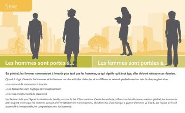 Les hommes et les femmes abordent la question de l'investissement de façons nettement différentes, quel que soit leur groupe d'âge. (Groupe CNW/La Société de Gestion AGF Limitée)