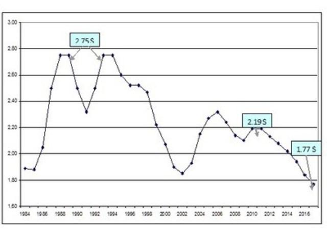 Évolution du taux moyen de cotisation (Groupe CNW/Commission des normes, de l'équité, de la santé et de la sécurité du travail)
