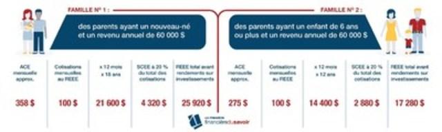 Épargner pour les études postsecondaires grâce à l'Allocation canadienne pour enfants (Groupe CNW/La Premère financière du savoir)