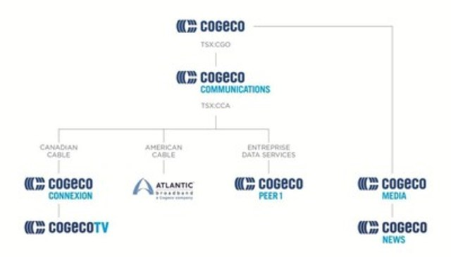 Cogeco's subsidiaries new brand presentation. (CNW Group/Cogeco Connexion)