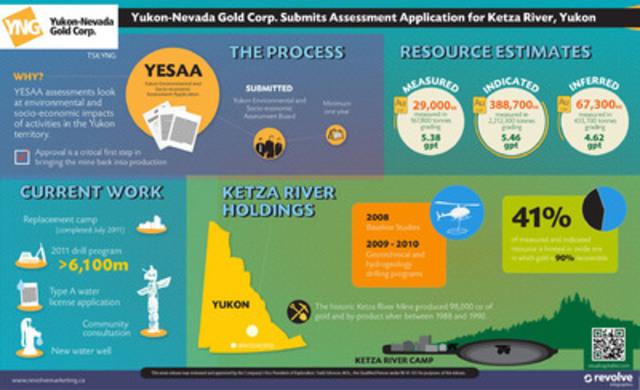 Yukon-Nevada Gold Corp. Submits Assessment Application for Ketza River, Yukon (CNW Group/Yukon-Nevada Gold Corp.)