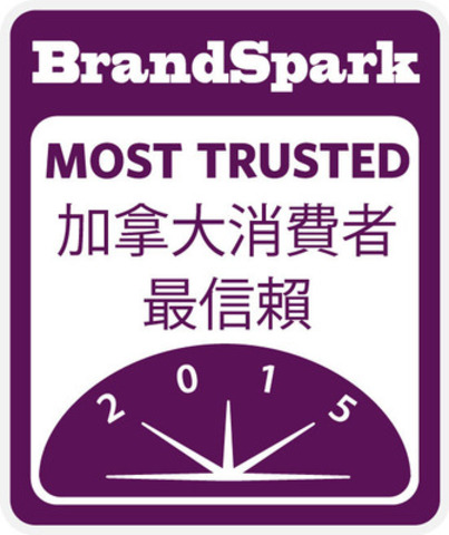BrandSpark Most Trusted (CNW Group/Maple Leaf Foods Inc.)