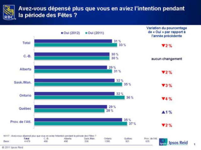 Le Sondage RBC sur les achats des Fêtes 2012 : Avez-vous dépensé plus que vous en aviez l'intention pendant la période des Fêtes ? (Groupe CNW/RBC (French))