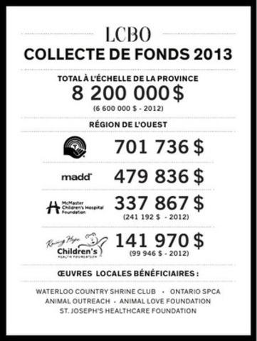 LCBO COLLECTE DE FONDS 2013 RÉGION DE L'OUEST (Groupe CNW/Régie des alcools de l'Ontario)