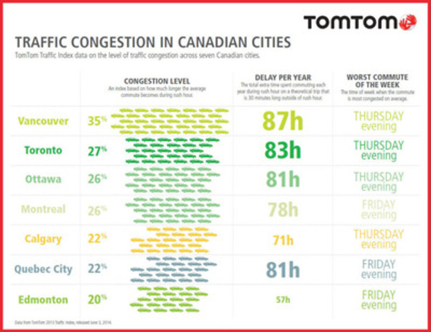 TomTom Traffic Index Infographic (CNW Group/TomTom)