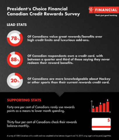 New survey shows Canadians value everyday rewards and low interest rates over high credit limits and luxurious add-ons (CNW Group/PC Financial)