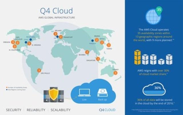 Q4 Cloud - Infographic (CNW Group/Q4 Inc.)