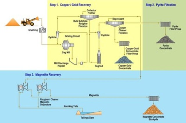 The Planned Flowsheet for the Process Plant (CNW Group/RTG Mining Inc.)