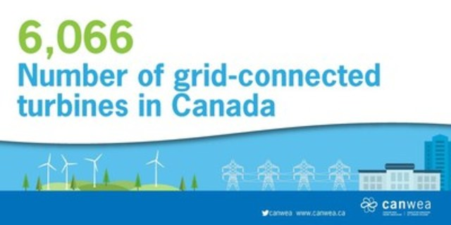 Number of grid-connected turbines in Canada (CNW Group/Canadian Wind Energy Association)