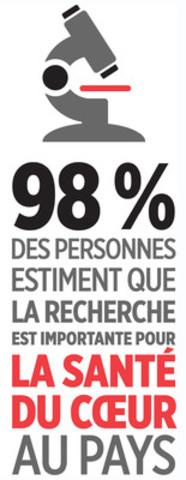 98% des personnes estiment que la recherche est importante.  (Groupe CNW/CNW Communiqués enrichis)