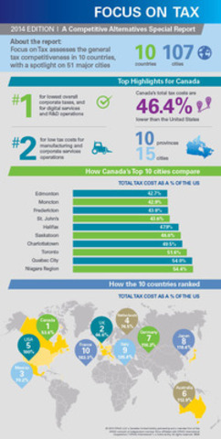 KPMG's Competitive Alternatives 2014: Focus on Tax guide to international business tax costs (CNW ...