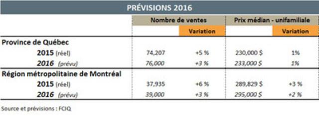 Le marché immobilier résidentiel connaîtra une autre année de croissance en 2016 au Québec (Groupe CNW/Fédération des chambres immobilières du Québec)