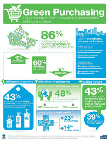 Tork Green Business Survey Infographic (CNW Group/SCA)