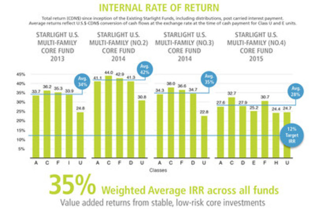 Internal Rate of Return (CNW Group/Starlight U.S. Multi-Family (No. 5) Core Fund)
