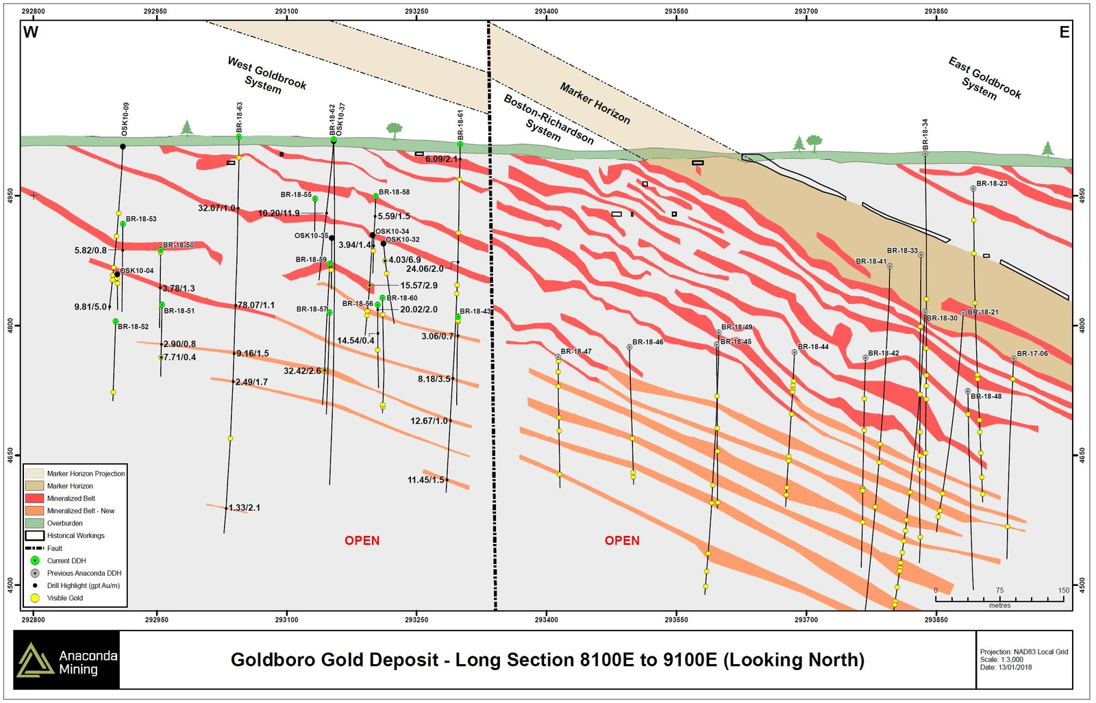 Exhibit D. A long section through the BR and WG Gold Systems showing the location of the Marker Horizon relative to the mineralized zones in both the BR and WG Gold Systems as well as the offset across the fault between these two areas. The common relationship of mineralized zones to the Marker Horizon demonstrate that the WG Gold System is equivalent to the BR Gold System. Several of the mineralized zones from the BR and WG Gold Systems are not shown in this long section as they do not intersect the plane of the section.
