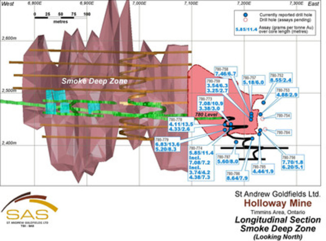 Figure 3: LongSection-SmokeDeep (CNW Group/St Andrew Goldfields Ltd.)