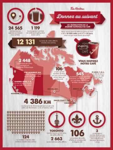Les invités de Tim Hortons donnent au suivant plus de 12 000 cafés gratuits dans 120 villes (Groupe CNW/Tim Hortons)