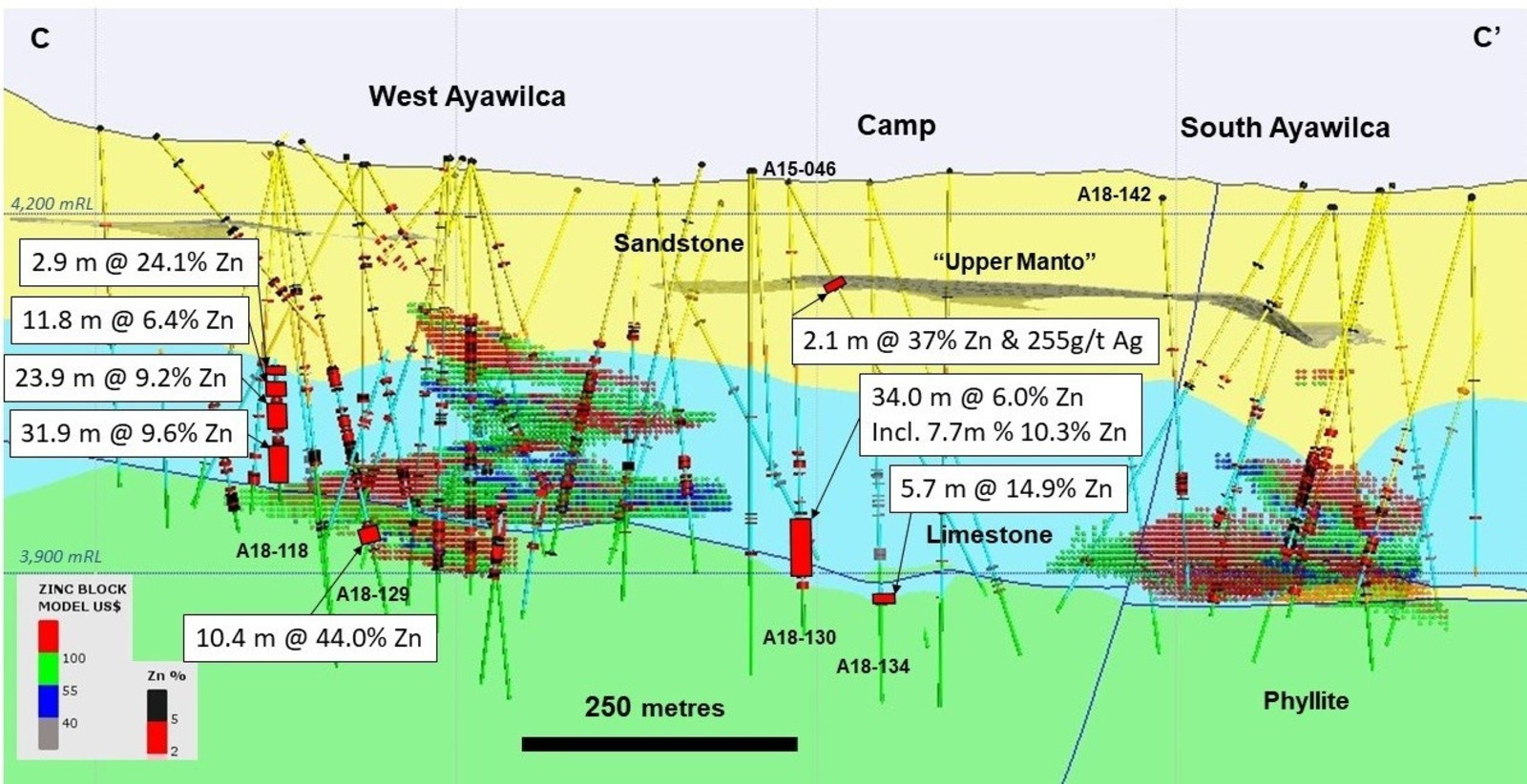 Figure 4.  Cross section of West and South Ayawilca C-C' viewing to the northeast - The Upper Manto in the Goyllar sandstone formation is shown as a 3D projection.  Some recent infill drill holes are not labelled. Existing zinc resources are shown by the red & green hatch