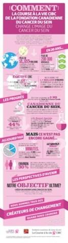 Voyez à quel point vingt années de partenariat et des millions de dollars recueillis grâce à la Course ont contribué à changer ce que signifie vivre avec un cancer du sein au Canada. (Groupe CNW/Banque CIBC)