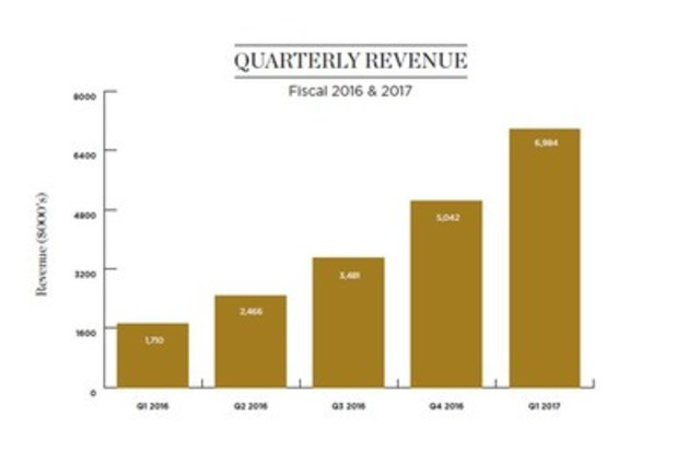 Quarterly Revenue - Fiscal 2016 & 2017 (CNW Group/Canopy Growth Corporation)