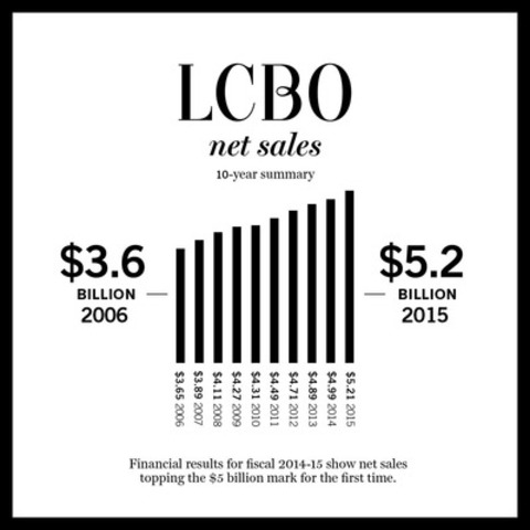 LCBO Net Sales - 10-year summary (CNW Group/LCBO)
