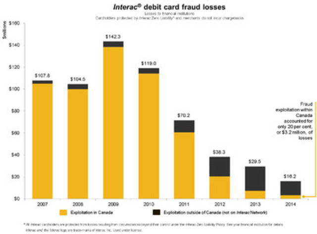 Interac debit card fraud losses on a steady decline since 2009, for a record low in 2014. (CNW Group/Interac Association)