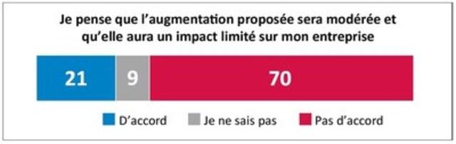 Pour les PME, l'augmentation des cotisations au RPC est tout sauf « modeste » (Groupe CNW/Fédération canadienne de l'entreprise indépendante)