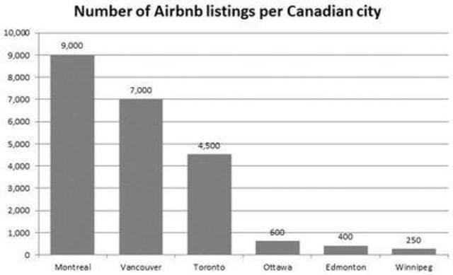 Number of Airbnb listings per Canadian city. (CNW Group/Square One Insurance Services Inc.)