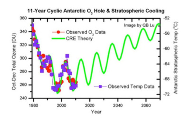 11-Year Cyclic Antarctic O3 Hole & Stratospheric Cooling (CNW Group/University of Waterloo)