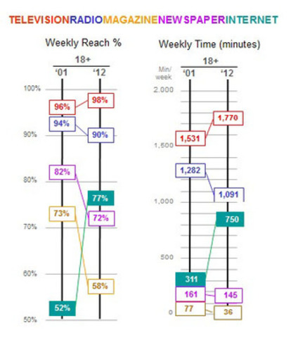 This chart plots weekly reach and time (minutes per week per capita) levels for Canada's five major media between 2001 and 2012, adults 18+. (CNW Group/Interactive Advertising Bureau of Canada)