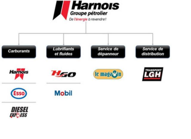 Harnois Groupe Pétrolier - De l'énergie à revendre ! (Groupe CNW/Harnois Groupe pétrolier)