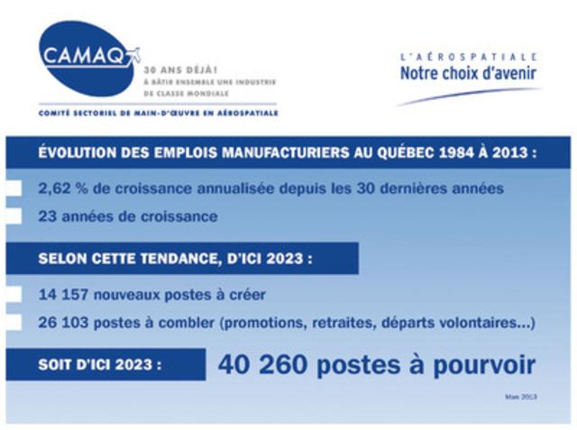 Prévision de la croissance du secteur manufacturier en aérospatiale. (Groupe CNW/CAMAQ)