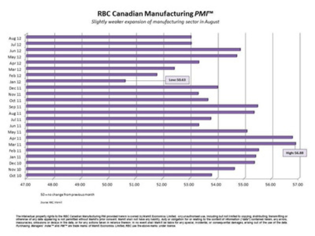 RBC Canadian Manufacturing PMI™ - Slightly weaker expansion of manufacturing sector in August (CNW Group/RBC)