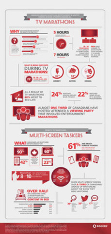 Survey shows that the majority of Canadians are marathon viewers and multiscreen taskers, results are summarized in the following infographic. (CNW Group/Rogers Communications Inc.)