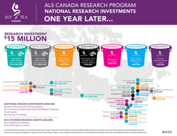 ALS Canada Research Program National Investment, in partnership with Brain Canada (CNW Group/ALS Society of Canada)