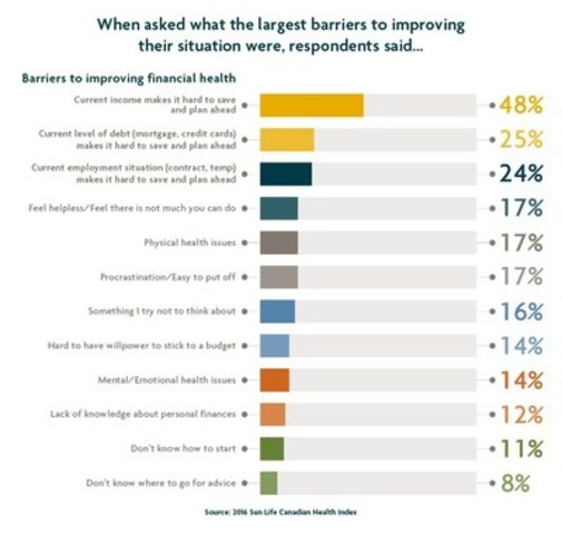 When asked what the largest barriers to improving their situation were, respondents said... (CNW Group/Sun Life Financial Canada)