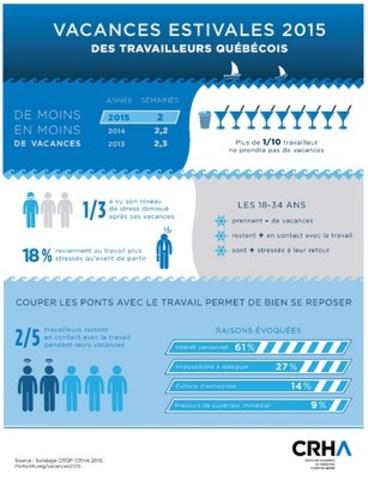 Infographie sur les vacances estivales des travailleurs québécois. (Groupe CNW/Ordre des conseillers en ressources humaines agréés)