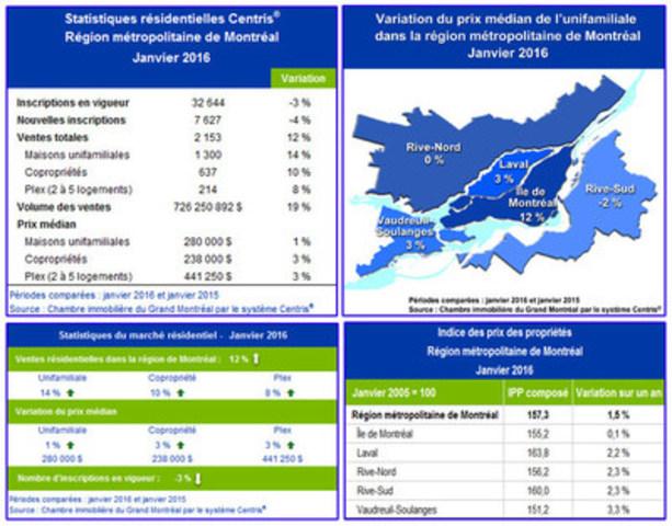 Statistiques de ventes résidentielles Centris® – Janvier 2016 (Groupe CNW/Chambre immobilière du Grand Montréal)