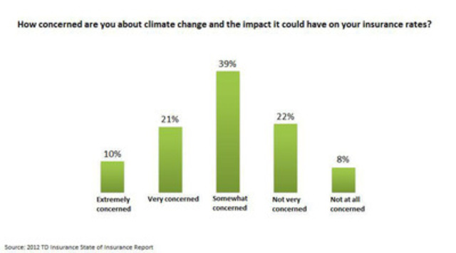 How concerned are you about climate change and the impact it could have on your insurance rates? (CNW Group/TD Insurance)