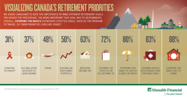 Visualizing Canada's Retirement Priorities (CNW Group/Manulife Financial Corporation)